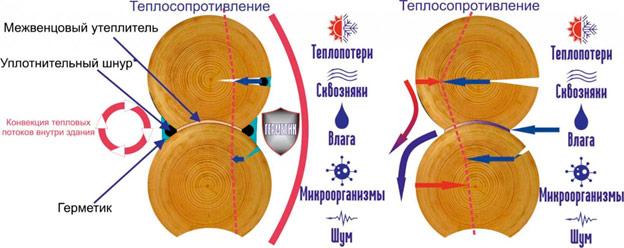 Герметизация колодезных швов пенекритом